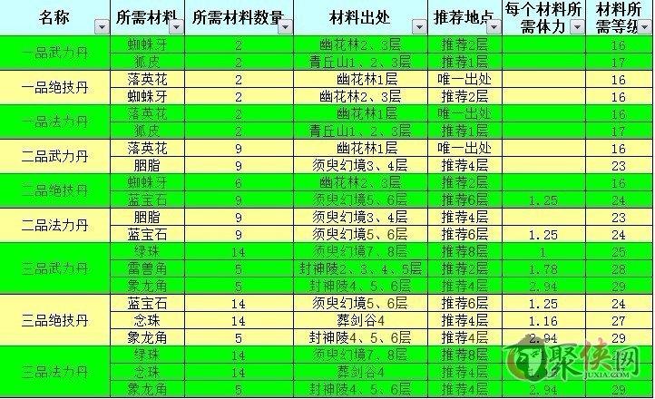 神仙道2月新版丹药材料出处等级表格一览