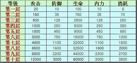 <a href=http://game.qyu.cn/web/aj/ target=_blank class=infotextkey>傲剑</a>境界升级数据大全 境界1至10层数据