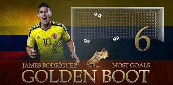 2014巴西世界杯J罗获金靴奖 球探效率翻倍搜最佳射手图片