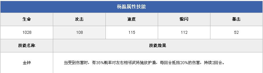 全民水浒杨温技能