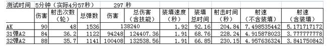 全民突击M16A2和AK47对比测试表